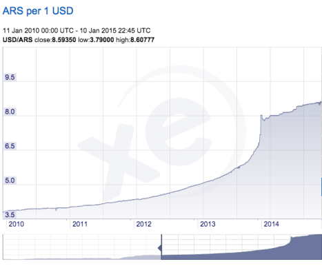 peso-to-dollar