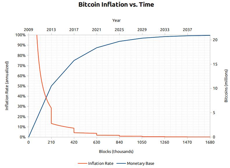 bitcoin monetary base