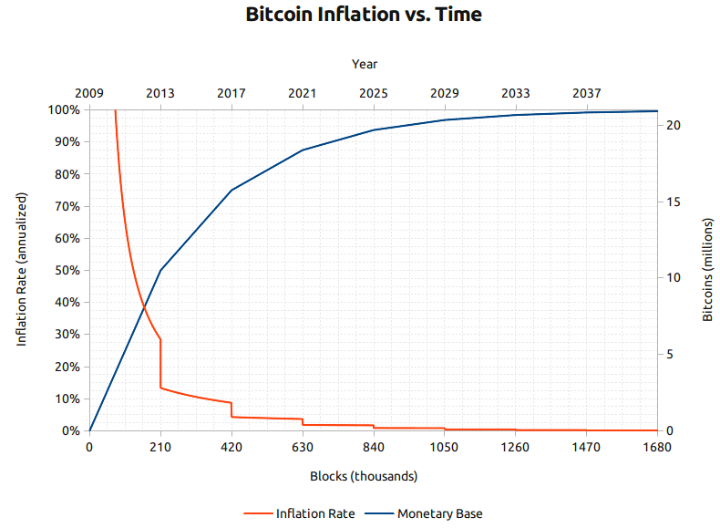 bitcoin monetary base